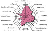 Indeks trajnostnega razvoja družbe